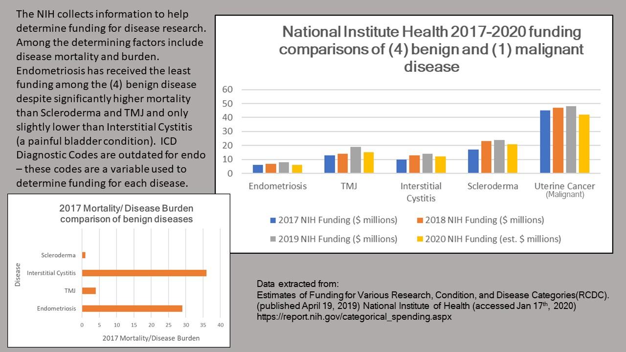 NIH Funding and Mortality Rates Blog 7