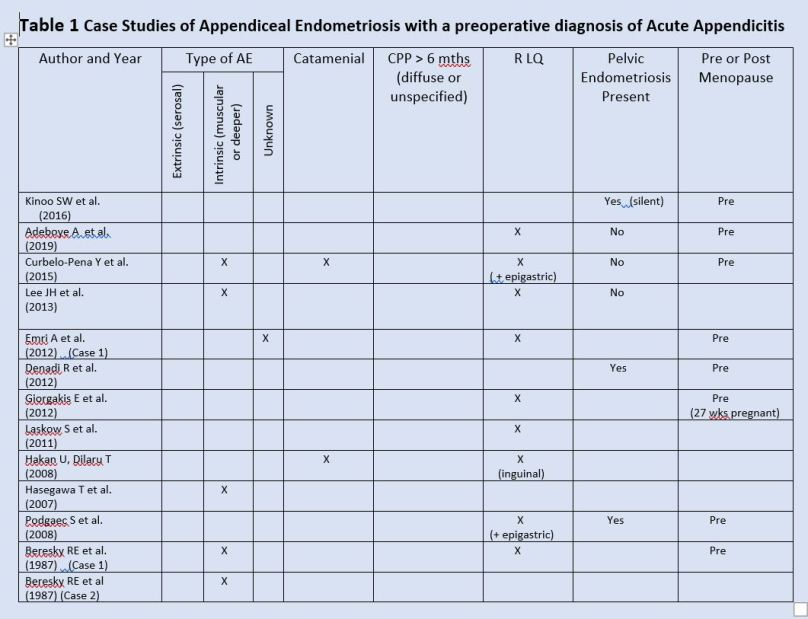 Table 1 Case Studies AE Acute Appendicitis