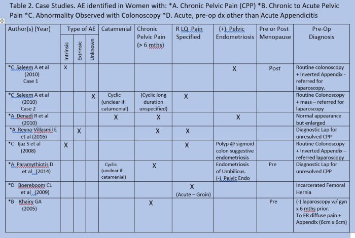 Table 2 Women with CPP Chronic to Acute or Alternate Dx with AE