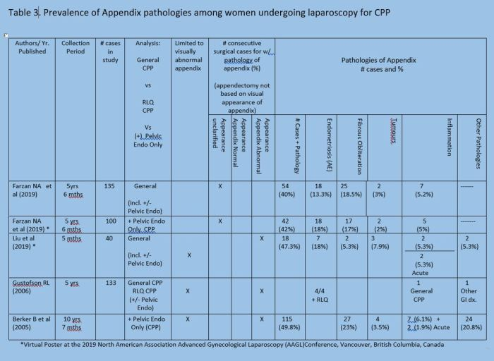 Table 3 Prevalence of Concurrent Pathologies of the Appendix in women undergoing laparoscopy for CPP