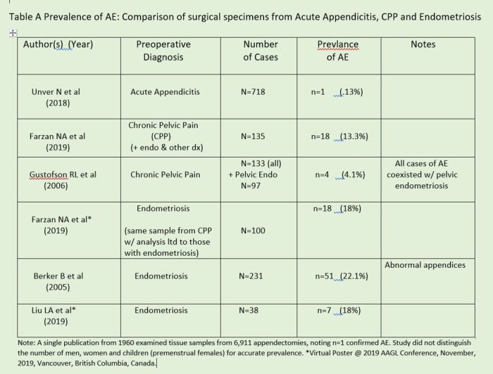 Table A Comparisons of AE Prevalance among three populations who underwent surgery